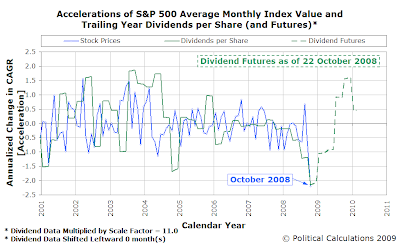 Accelerations of S&P 500 Average Monthly Index Value and Trailing Year Dividends per Share (with Futures as of 22 October 2008)