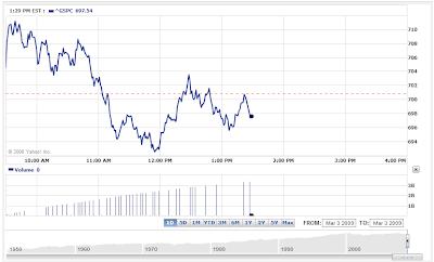 S&P 500 Market Action as of 1:29 PM EST 3 March 2009
