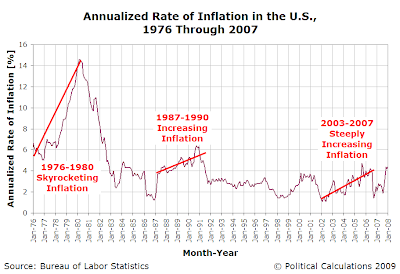 Annualized Rate of Inflation in the U.S., January 1976 through January 2008