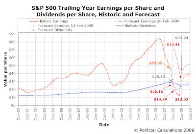 An Even Deeper Earnings Bucket - as of 26 February 2009