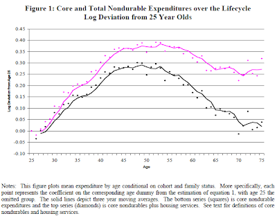 Aguilar & Hurst, 2008, Figure 1: Core and Total Nondurable Expenditures Over the Lifecycle Log Deviation from 25 Year Olds