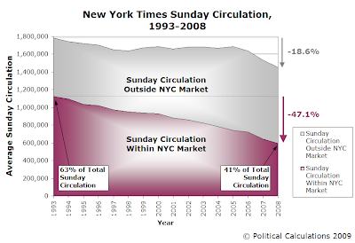 New York Times' Sunday Circulation, 1993 through 2008