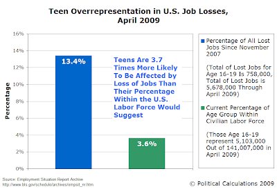 Teen Overrepresentation of Job Losses Since November 2007, Through April 2009