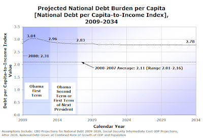 Figure 2-7.  Projected National Debt Burden per Capita, 2009-2034