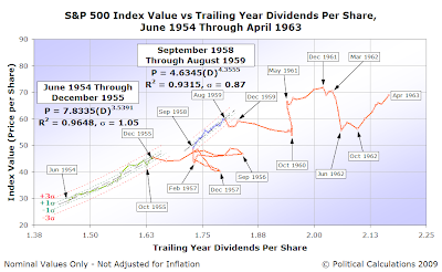 Control Chart: S&P 500 AMIV vs TYDPS, June 1954-April 1963