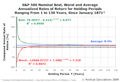 S&P 500 Best, Worst and Average Nominal Annualized Rates of Return for Holding Periods Ranging from 1 to 130 Years, Since January 1871