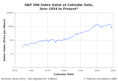 S&P 500 Index Value vs Calendar Date, June 1954 to 16 June 2009 - Logarithmic Scale