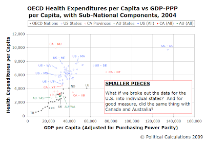 OECD Health Expenditures per Capita vs GDP-PPP per Capita, with Sub-National Components, 2004