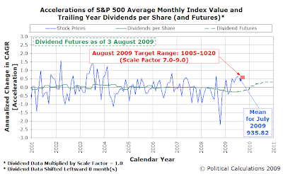 Accelerations of S&P 500 Average Monthly Index Value and Trailing Year Dividends per Share, as of 3 August 2009, Amplification Factor=1.0 and Time Shift = 0 months