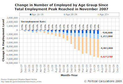 Change in Number of Employed by Age Group Since Total Employment Peak Reached in November 2007, Through July 2009