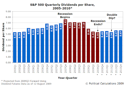 S&P 500 Quarterly Dividends per Share, 2005-2010 (as of 12 August 2009)