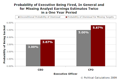 Probability of Executive Being Fired, In General and for Missing Analyst Earnings Estimates Twice in One Year Period