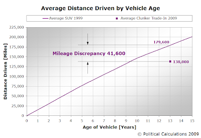 Average Distance Driven by Vehicle Age