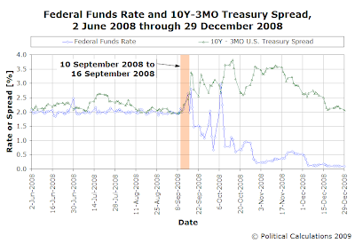 Federal Funds Rate and 10 Year-3 Month U.S. Treasury Yield Spread, 2 June 2008 to 29 December 2008