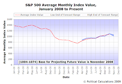 S&P 500 Average Monthly Index Value, January 2008 through November 2009 (forecast)
