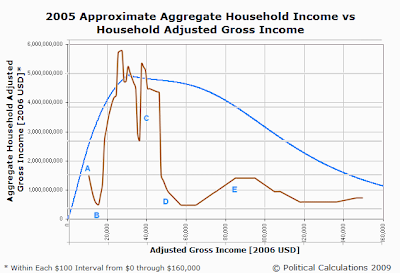 Overlay of Implicit Marginal Tax Rates and Aggregate Household Income by Annual Household Adjusted Gross Income