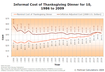 AFBF Informal Cost of Thanksgiving Dinner for 10, 1986-2009