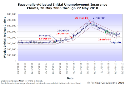 Seasonally-Adjusted Initial Unemployment Insurance Claims, 20 May 2006 through 22 May 2010