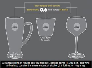 Standard Drinks Model