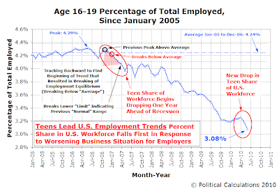 Age 16-19 Percentage of Total Employed Since January 2005, as of June 2010