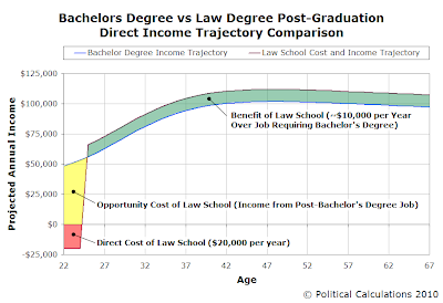 Bachelors Degree vs Law Degree Post-Graduation Direct Income Trajectory Comparison