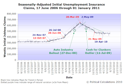 Seasonally Adjusted Unemployment Insurance Claims, 17 June 2006 through 31 July 2010
