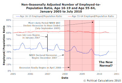 Non-Seasonally Adjusted Number of Employed-to-Population Ratio, Age 16-19 and Age 55-64, January 2005 to July 2010