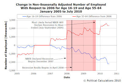 Change in Non-Seasonally Adjusted Number of Employed with Respect to 2006 for Age 16-19 and Age 55-64, January 2005 to July 2010