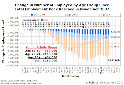 Change in Number of Employed by Age Group Since Total Employment Peak Reached in November 2007, through August 2010