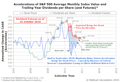 The QE Gap for Stock Prices?  S&P 500 Accelerations of Average Monthly Index Value and Time Shifted, Amplified Trailing Year Dividends Per Share, for 26 October 2010 Dividend Futures