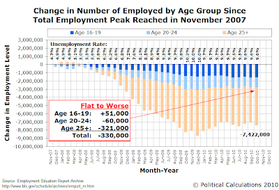 Change in Number of Employed by Age Group Since Total Employment Peak Reached in November 2007, as of October 2010