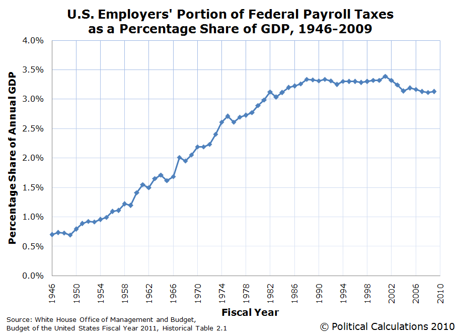 U.S. Employers' Portion of Federal Payroll Taxes as a Percentage Share of GDP, 1946-2009
