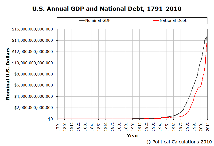 Political calculations visualizing the us national debt 1791 2010 us annual gdp and national debt 1791 2010 sciox Image collections