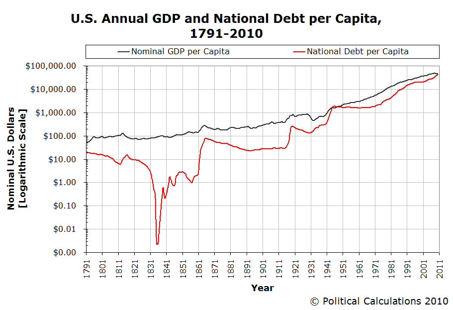 U.S. Annual GDP and National Debt per Capita 1791-2010, Logarithmic Scale