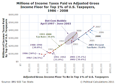 Millions of Income Taxes Paid vs Adjusted Gross Income Floor for Top 1% of U.S. Taxpayers, 1986 - 2008
