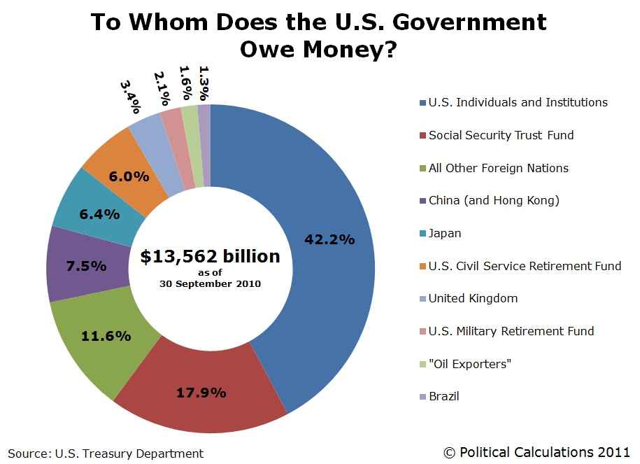 To Whom Does the U.S. Government Debt Owe Money (as of 30 September 2010)?