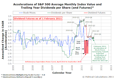 Accelerations of S&P 500 Average Monthly Index Value and Trailing Year Dividends per Share (and Futures) as of 1 February 2011