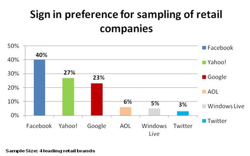 social login trends across the web q1 2010 janrain