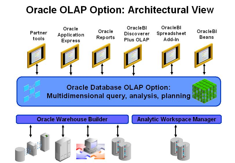 an analysis of on line analytical processing as an enabling application technology and database mode Cohort: an integrated information approach to data in a reporting database to support analysis through state-of-the-art online analytical processing.