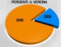 Presenza di perdenti a Verona nel 2008: crescita nel 2009
