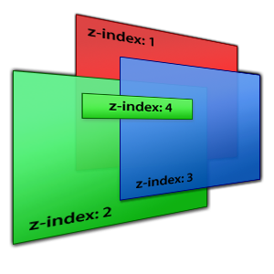 Z index and local stacking contexts engineering blog for Div z index