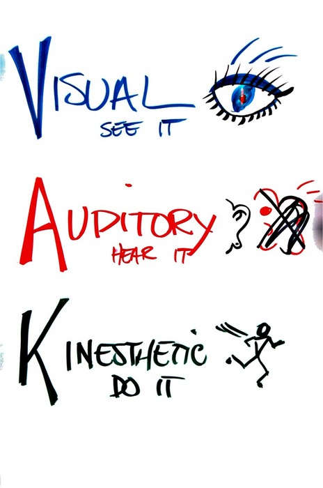 Kinesthesis Diagram Handling various interest
