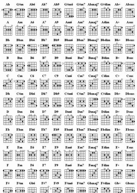 Basic Guitar Chords chart : Lyrics and Chords guitars.