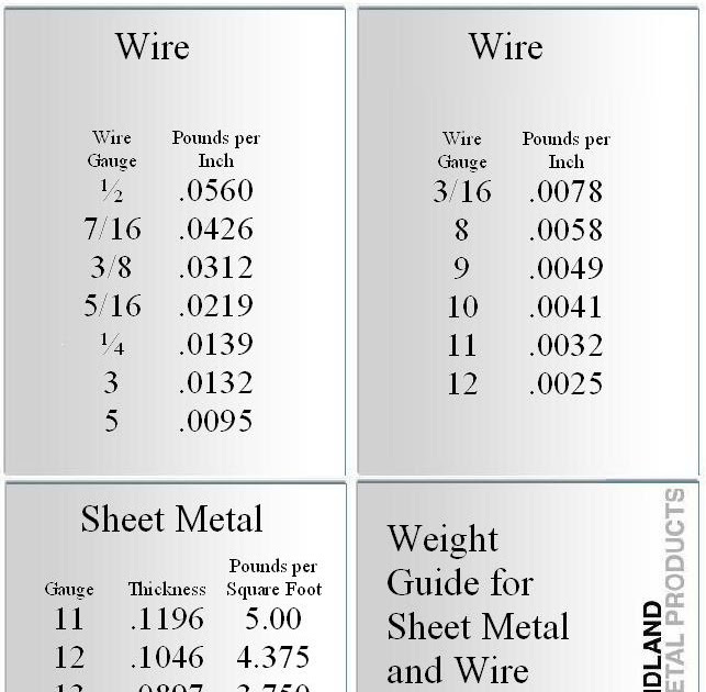 Fantastic 9 gauge wire weight elaboration electrical circuit midland metal products weight guide greentooth Choice Image