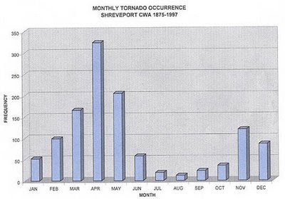 Monthly Tornado Frequency