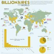 Billonarios del mundo infografía