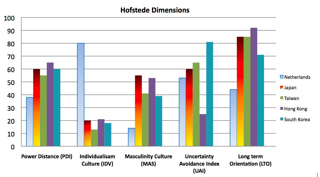 geert hofstede cultural dimensions colombia Geert hofstede hofstede has  in global and international arenas of global leadership hofstede's research is primarily focused  hofstede's cultural dimensions.