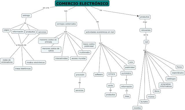 estrategias del comercio electronico essay En resumen todas estas decisiones relacionadas forman el centro del proceso de estrategia de negocios del comercio electrónico la estrategia sobre la forma en que .