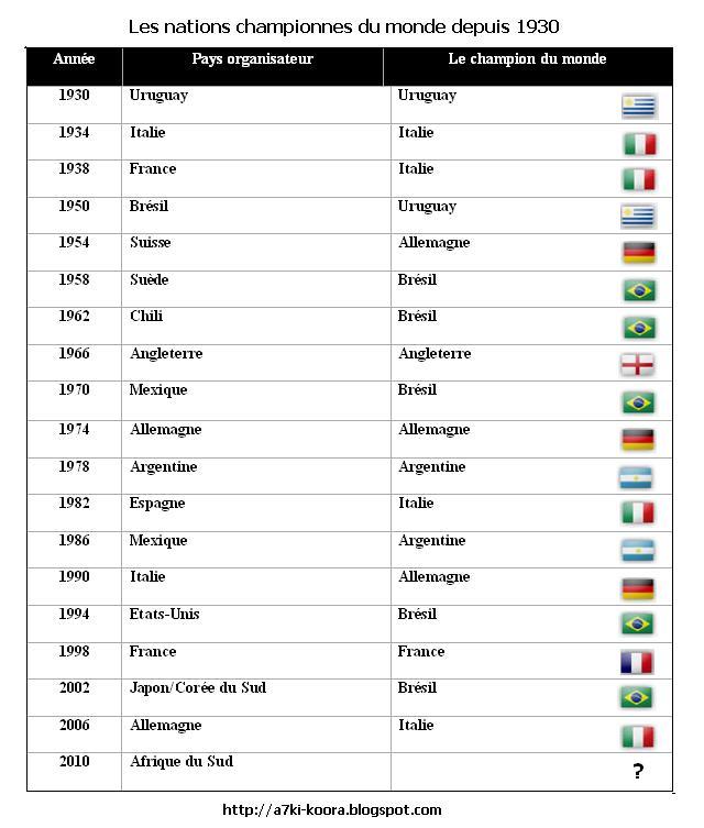 Qui a remport la coupe du monde en a7ki koora blog foot tunisien - Gagnant de la coupe du monde ...