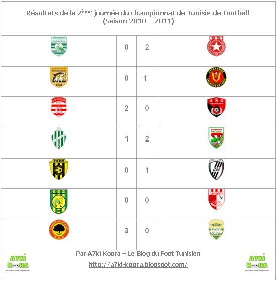 Le Classement De La Ligue 2 Tunisie